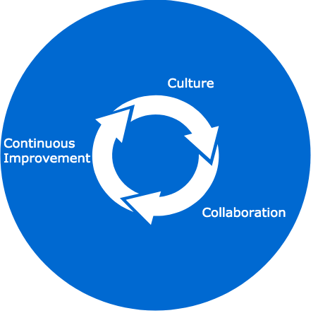 A Virtuous DevOps Cycle
