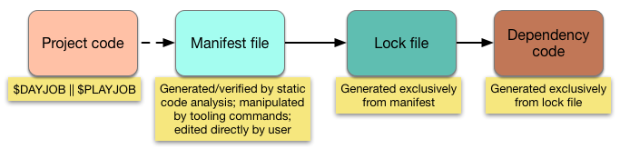 Components of an Application-level Dependency Manager