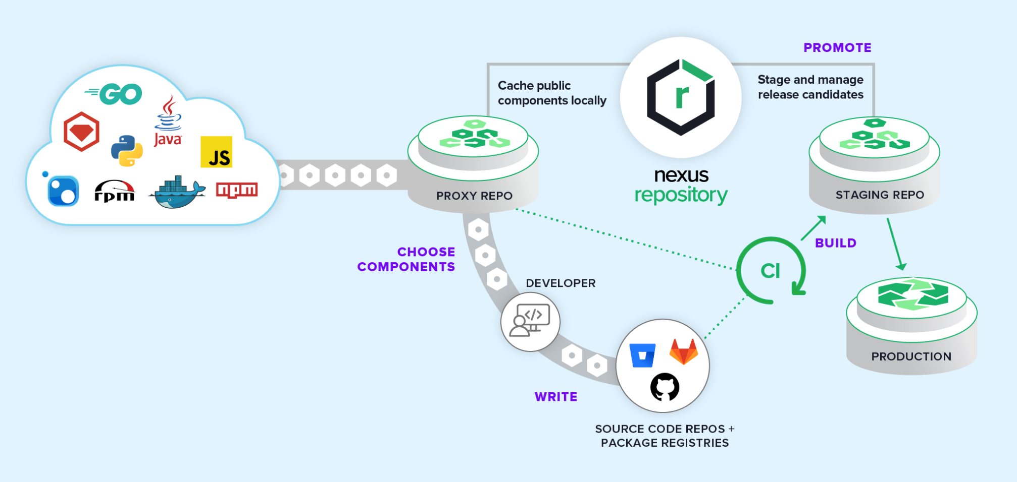 Package Managers in a DevOps Pipeline