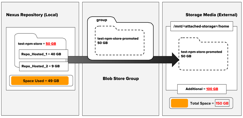 Dynamic Storage in Action: Scaling Storage for Nexus